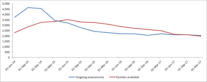 Chart - families being assessed v families available