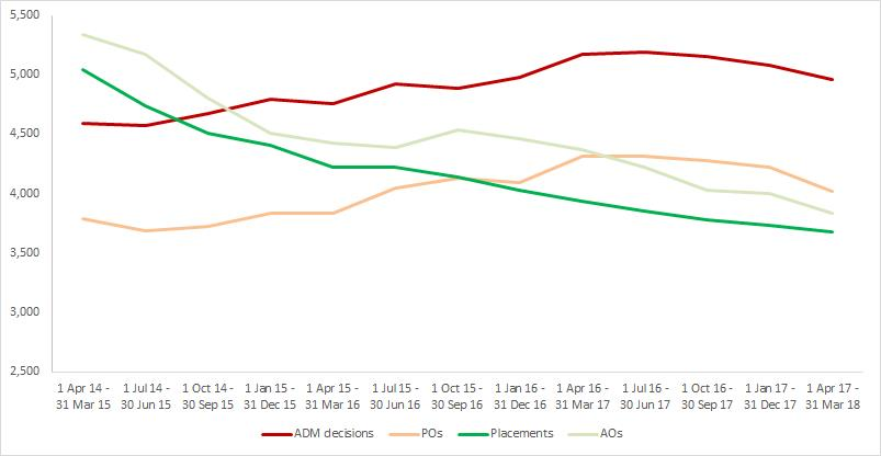 Child data trend Mar-18