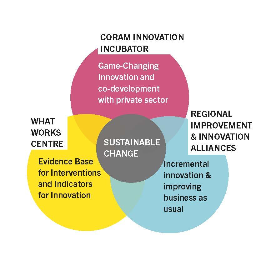 Coram Innovation Incubator graphic